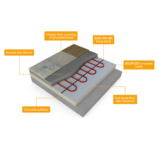 ECOFLEX-Cable-In-Screed-Cross-Section