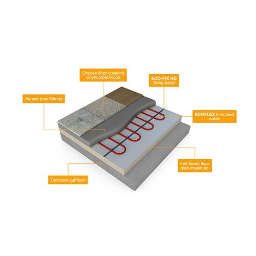 ECOFLEX Kit Floor Construction